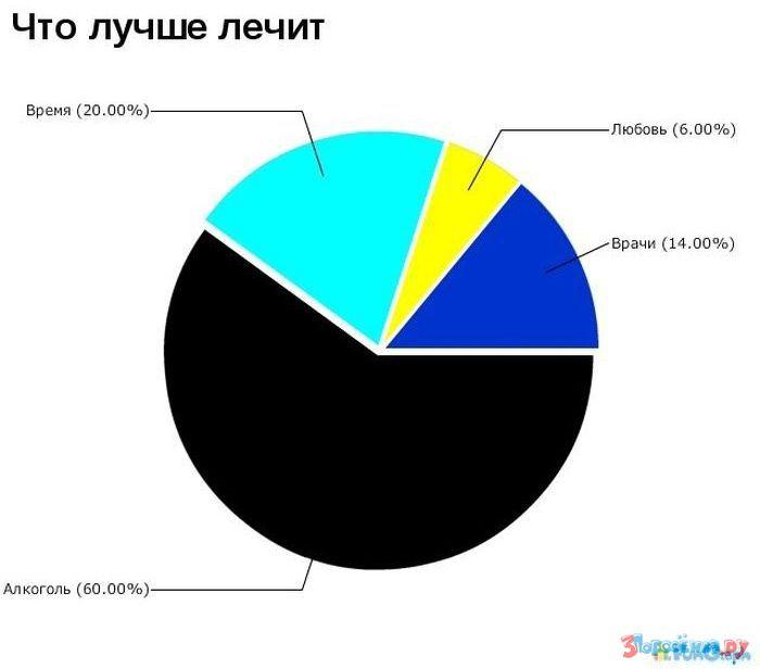 Смешные картинки про статистику